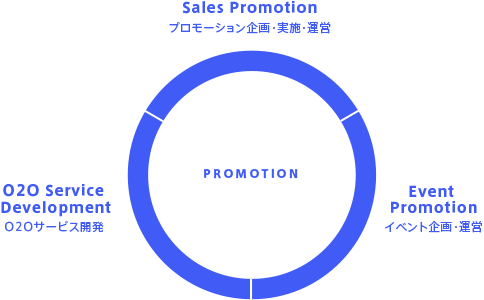 promotion_graph